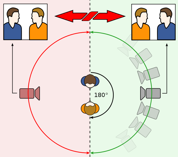 A visual explanation of the 180 degree rule.