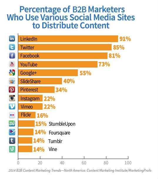The percentage of B2B marketers posting on each social media platform.