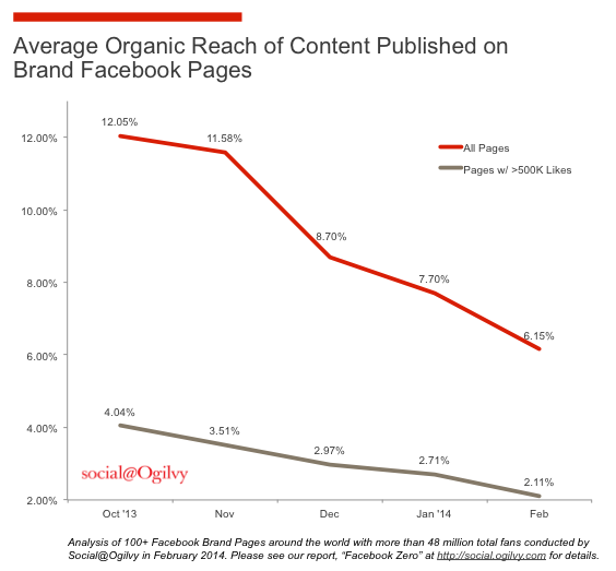 The average organic reach of content published on brand Facebook pages, based on a study by Ogilvy.