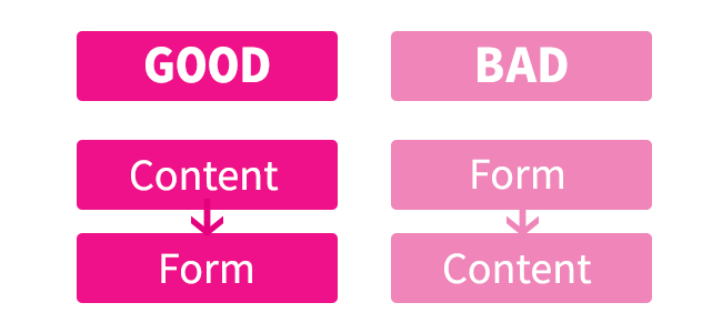 It's good to work from content towards form. It's bad to do the opposite.