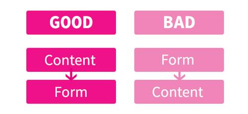 从内容到形式工作是很好的。 做相反的事情是不好的。