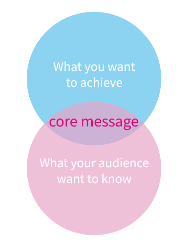 Your core message is the intersect of a Venn diagram between you and your audience.