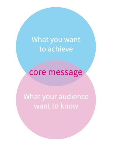 Core message