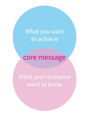 您的核心信息是您与受众之间的维恩图的交叉。