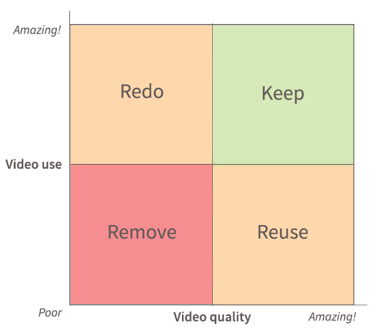 The 4 pots of our video audit process.