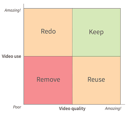 How to Run a Video Audit: Better Content in 6 Steps [Free