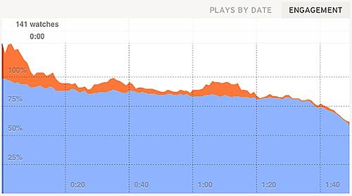 This is what a video engagement graph looks like.