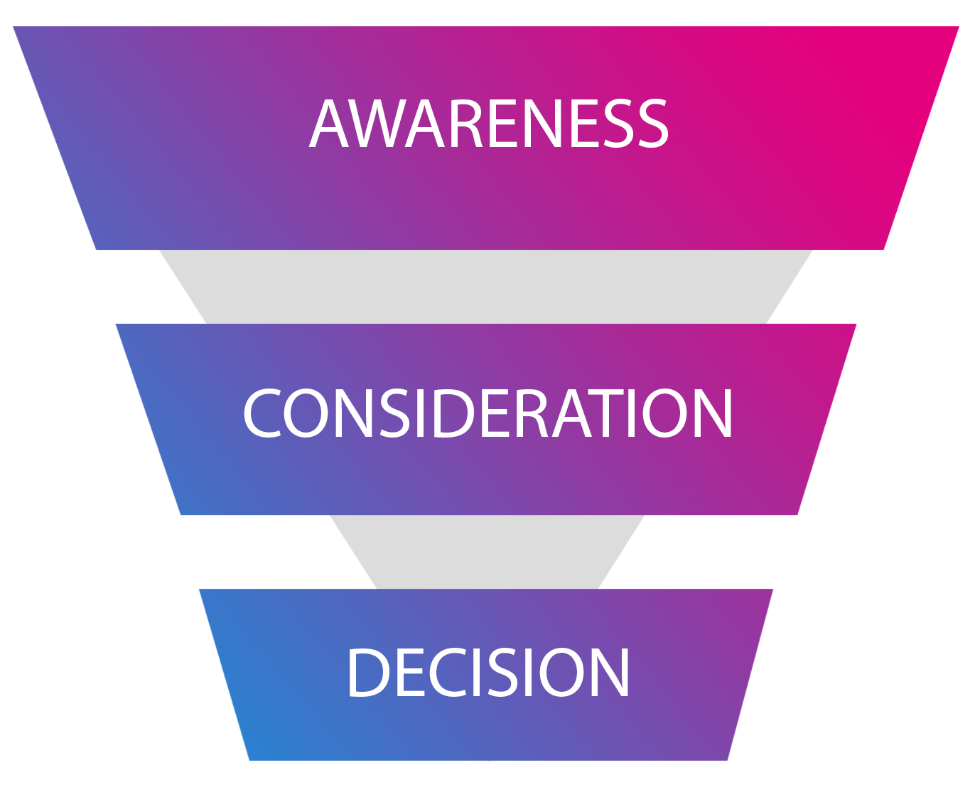 The video content marketing funnel.