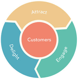 video strategy flywheel